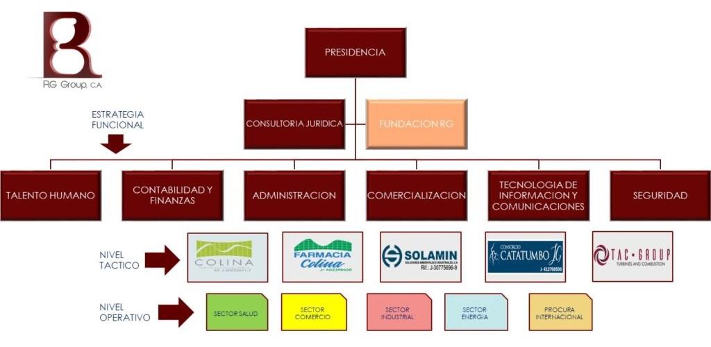 ORGANIGRAMA-RG-GROUP